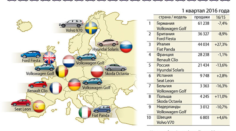 продажи автов Европе