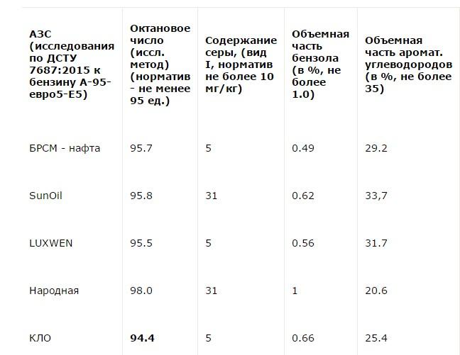 результаты теста украинских азс 2016